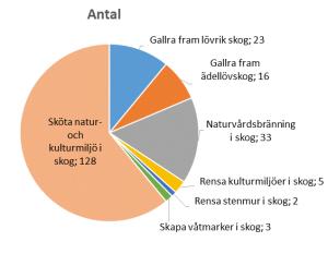 Bild visar antal insatser