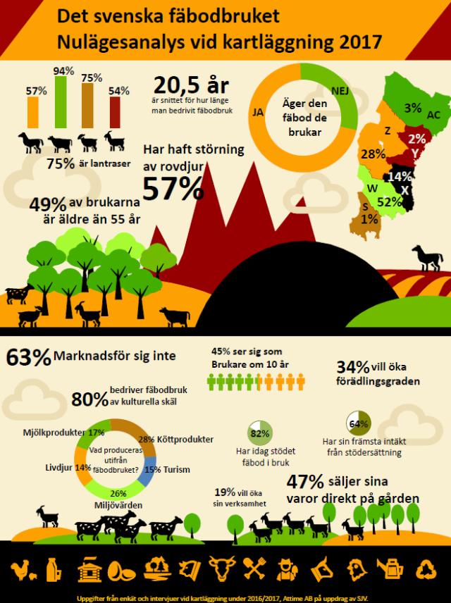 Nulägesanalys och kartläggning över det svenska fäbodbruket 2017