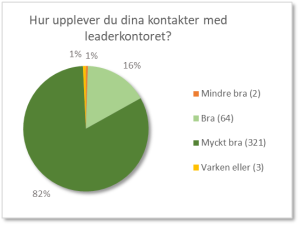 Cirkeldiagram som visar att 321 av 390 personer upplever att de har mycket bra kontakter med sina leaderkontor.