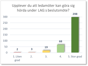 Diagram som frågar om ledamöter tycker att dem kan göra sig hörda under LAG:s beslutsmöte. Av 390 är det 298 som känner att de kan det till stor gran.