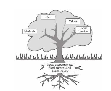 Bild på ett träd med utvärderingars olika inriktningar.