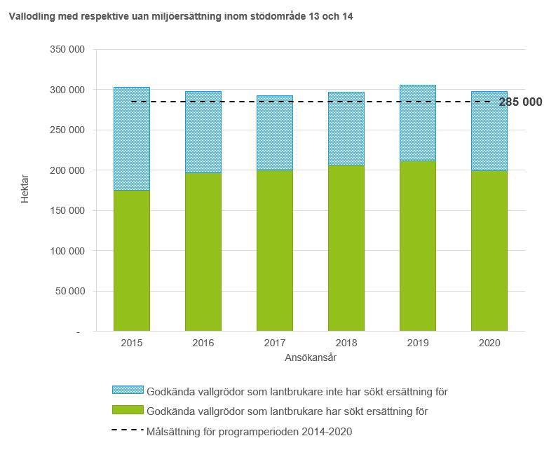Diagrammet visar att den sammanlagda arealen med godkända vallgrödor som lantbrukare har sökt respektive inte sökt ersättning för ligger omkring 300 000 hektar årligen i stödområde 13 och 14 under perioden 2015–2020.